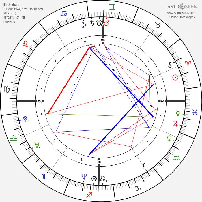 Paola Iezzi - Astrology Natal Birth Chart