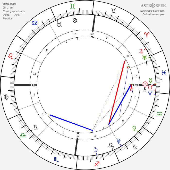 Paola Laurentien - Astrology Natal Birth Chart