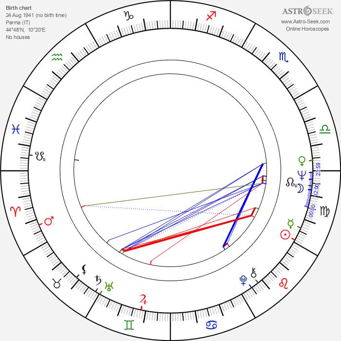 Paola Pitagora - Astrology Natal Birth Chart