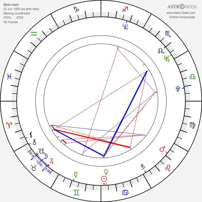 Paola Suárez - Astrology Natal Birth Chart