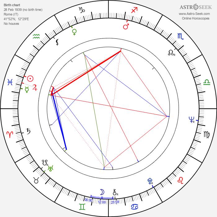 Paolo Bonacelli - Astrology Natal Birth Chart