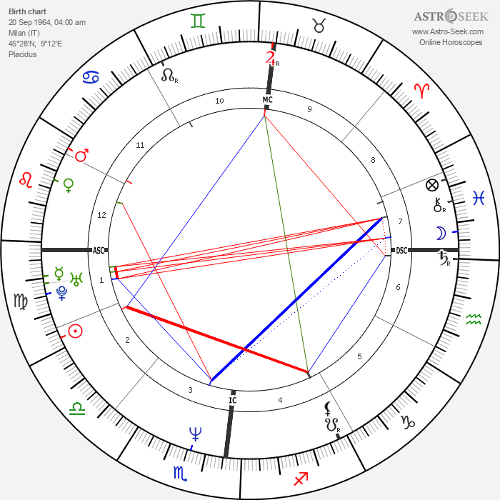 Paolo Caldarella - Astrology Natal Birth Chart