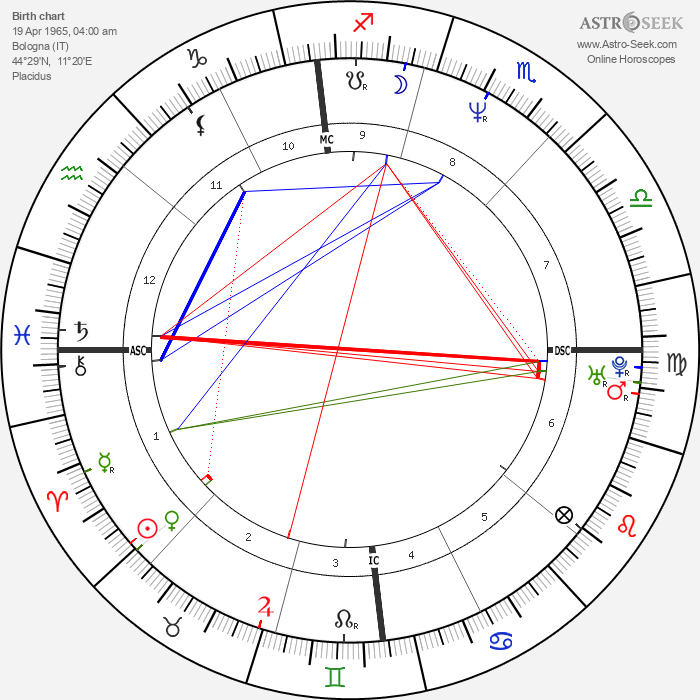 Paolo Cane' - Astrology Natal Birth Chart