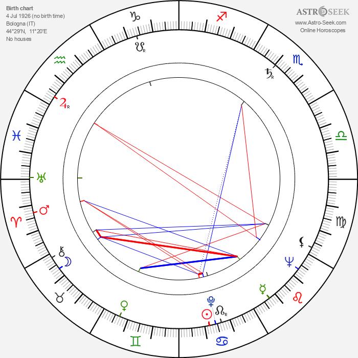 Paolo Cavara - Astrology Natal Birth Chart