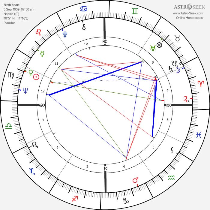 Paolo Cirino Pomicino - Astrology Natal Birth Chart