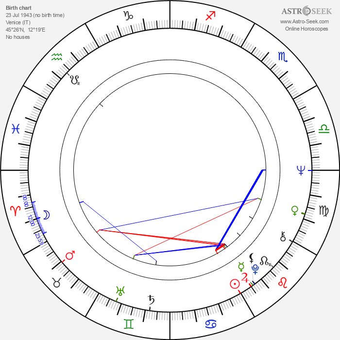 Paolo Costa - Astrology Natal Birth Chart