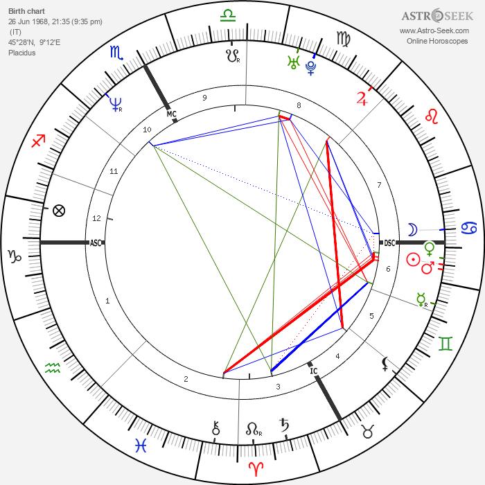 Paolo Maldini - Astrology Natal Birth Chart