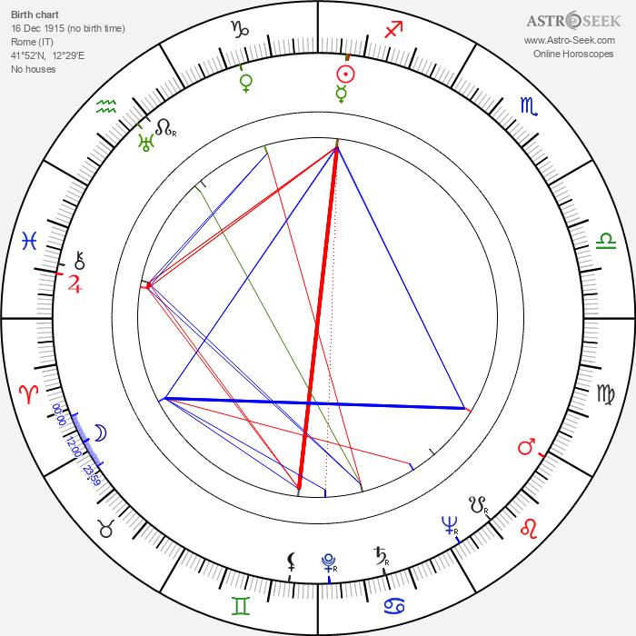 Paolo Moffa - Astrology Natal Birth Chart