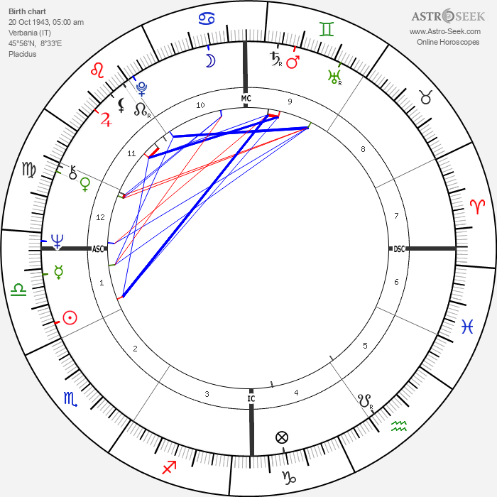 Paolo Mosca - Astrology Natal Birth Chart