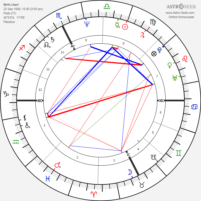 Paolo Rossi - Astrology Natal Birth Chart