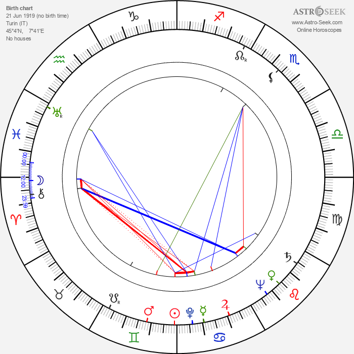 Paolo Soleri - Astrology Natal Birth Chart