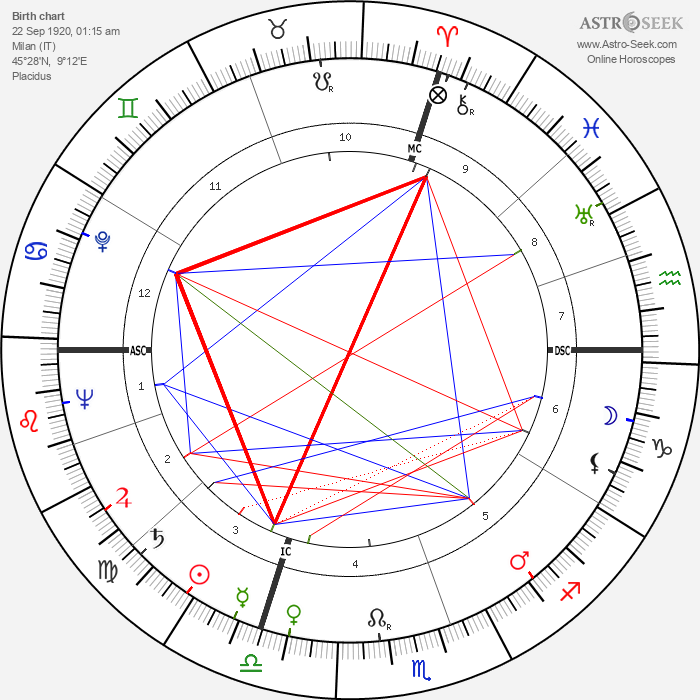 Paolo Todeschini - Astrology Natal Birth Chart
