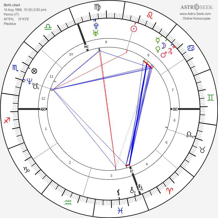 Paolo Tofoli - Astrology Natal Birth Chart