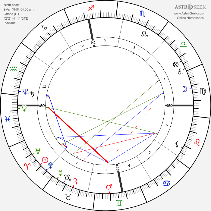Paolo Tosti - Astrology Natal Birth Chart