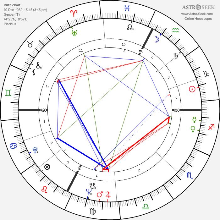 Paolo Villaggio - Astrology Natal Birth Chart