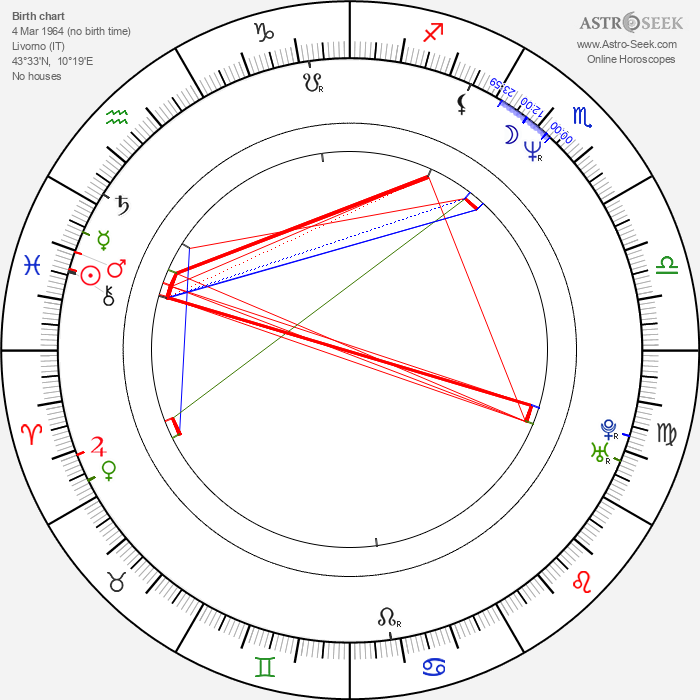 Paolo Virzì - Astrology Natal Birth Chart