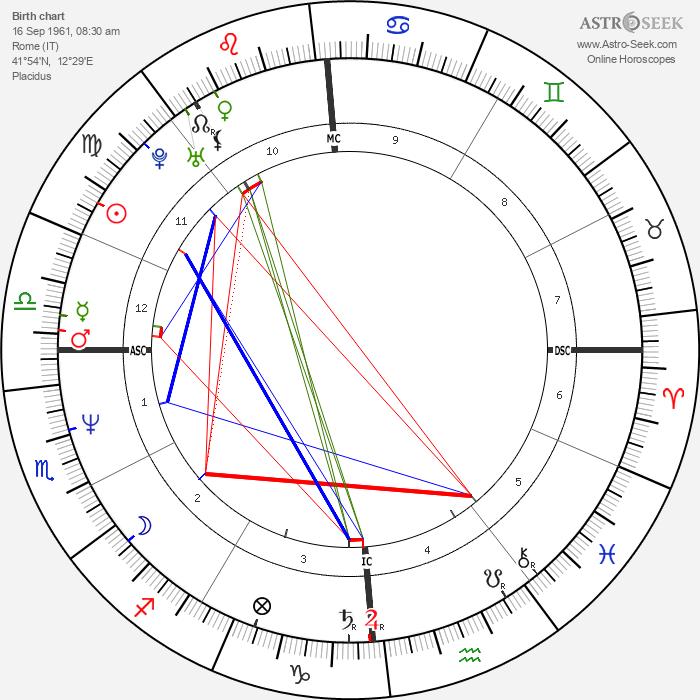 Paone Cecchi - Astrology Natal Birth Chart