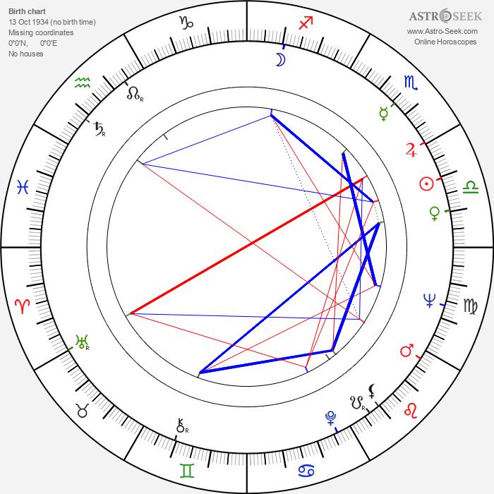 Papil Panduru - Astrology Natal Birth Chart