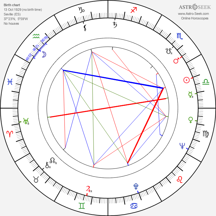 Paquita Rico - Astrology Natal Birth Chart