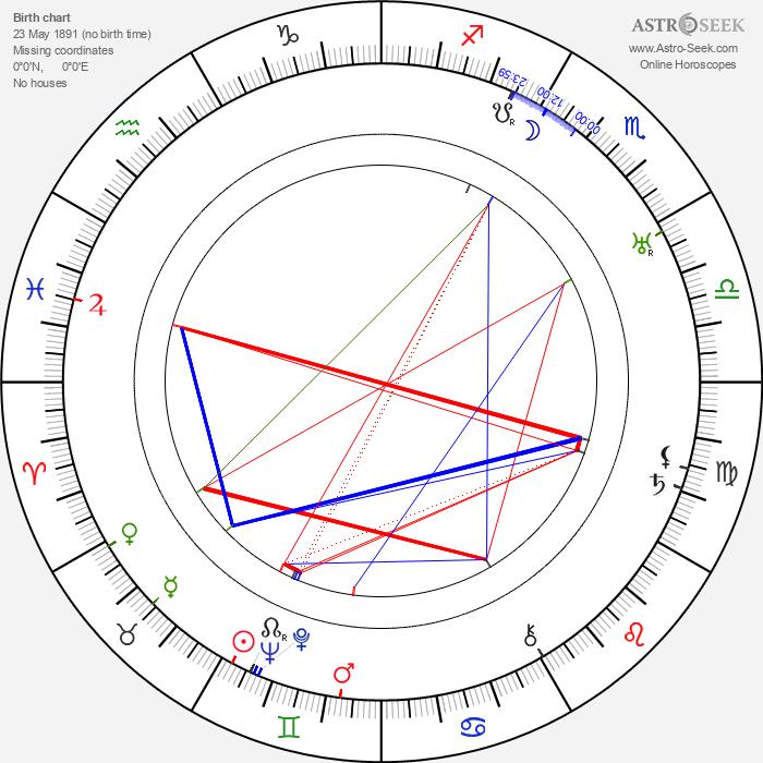 Pär Lagerkvist - Astrology Natal Birth Chart