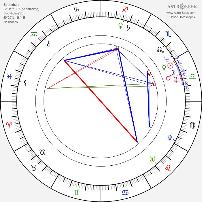 Pär Sundberg - Astrology Natal Birth Chart
