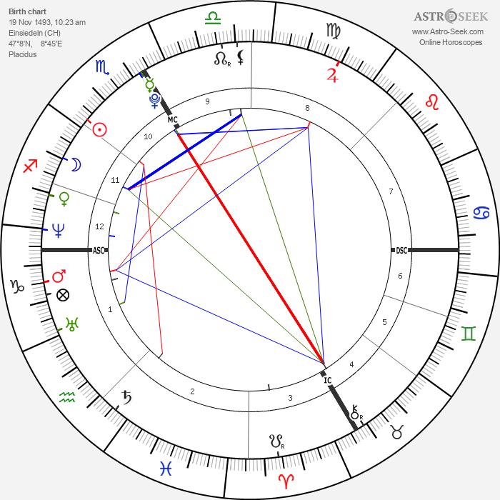 Paracelsus - Astrology Natal Birth Chart