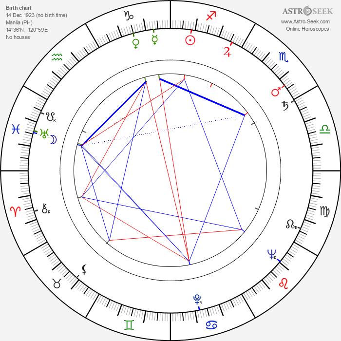 Paraluman - Astrology Natal Birth Chart