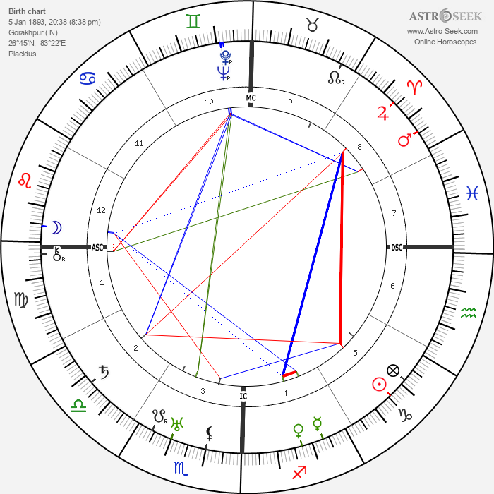 Paramahansa Yogananda - Astrology Natal Birth Chart