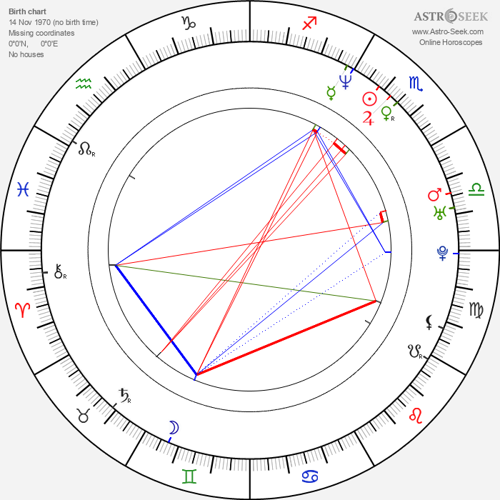 Paraskeva Djukelova - Astrology Natal Birth Chart