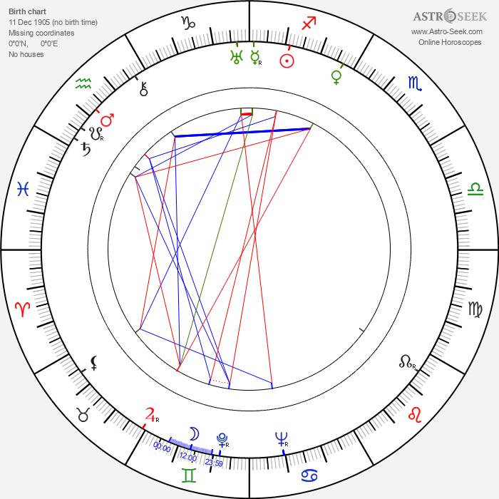 Pare Lorentz - Astrology Natal Birth Chart