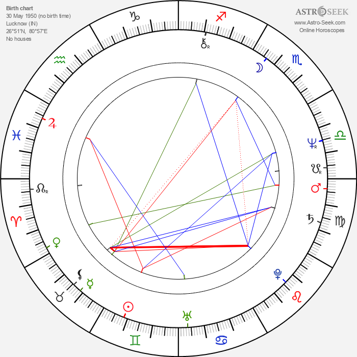 Paresh Rawal - Astrology Natal Birth Chart