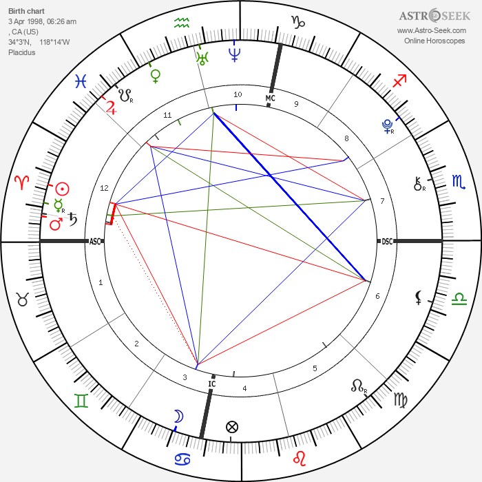 Paris Jackson - Astrology Natal Birth Chart