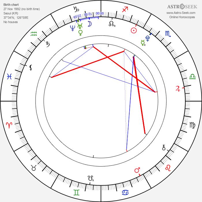 Park Chanyeol - Astrology Natal Birth Chart
