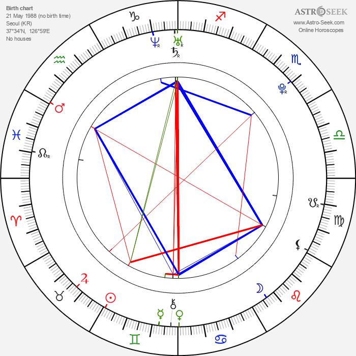 Park Gyu-ri - Astrology Natal Birth Chart