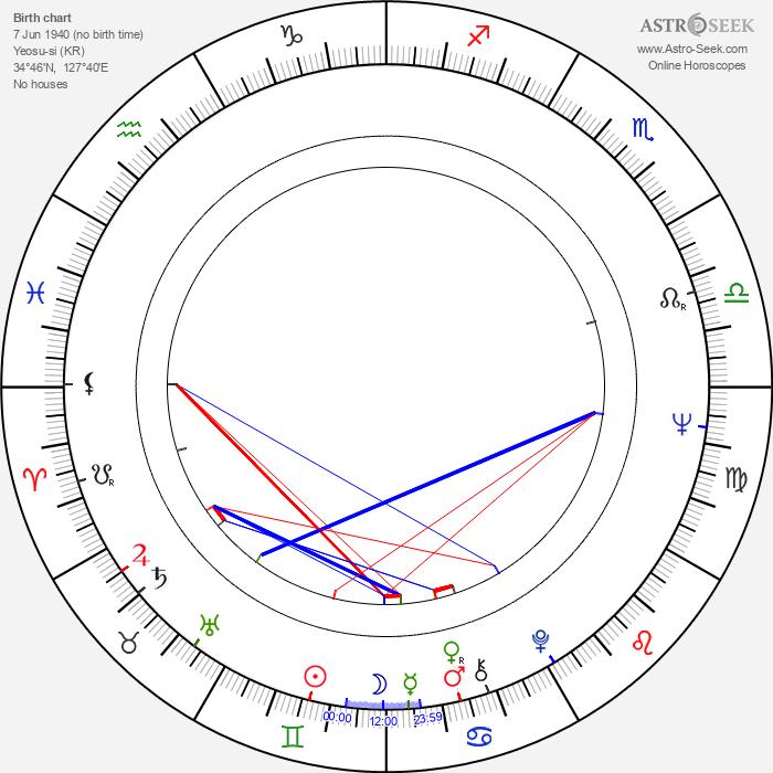 Park Keun-Hyeong - Astrology Natal Birth Chart