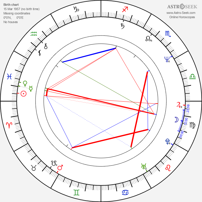 Park Overall - Astrology Natal Birth Chart