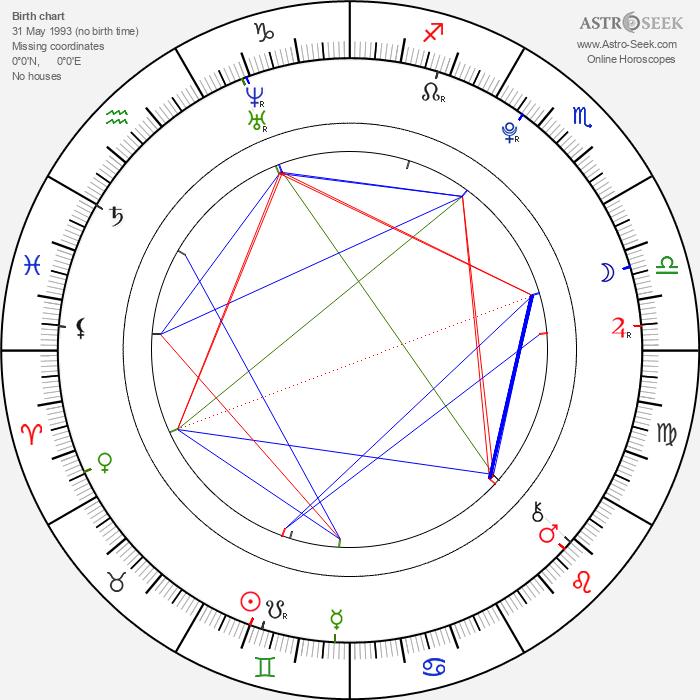 Park Seong Min - Astrology Natal Birth Chart