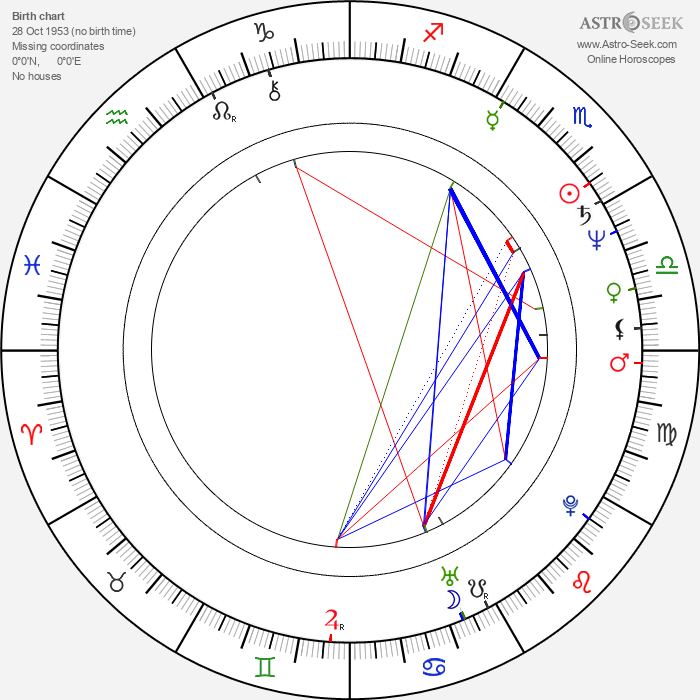 Park Young-Kyu - Astrology Natal Birth Chart