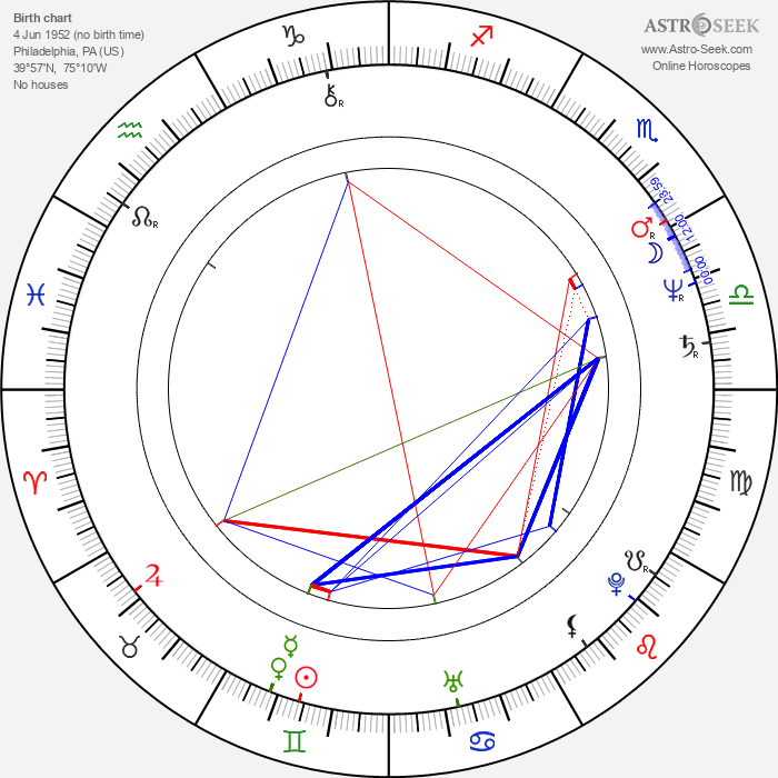 Parker Stevenson - Astrology Natal Birth Chart