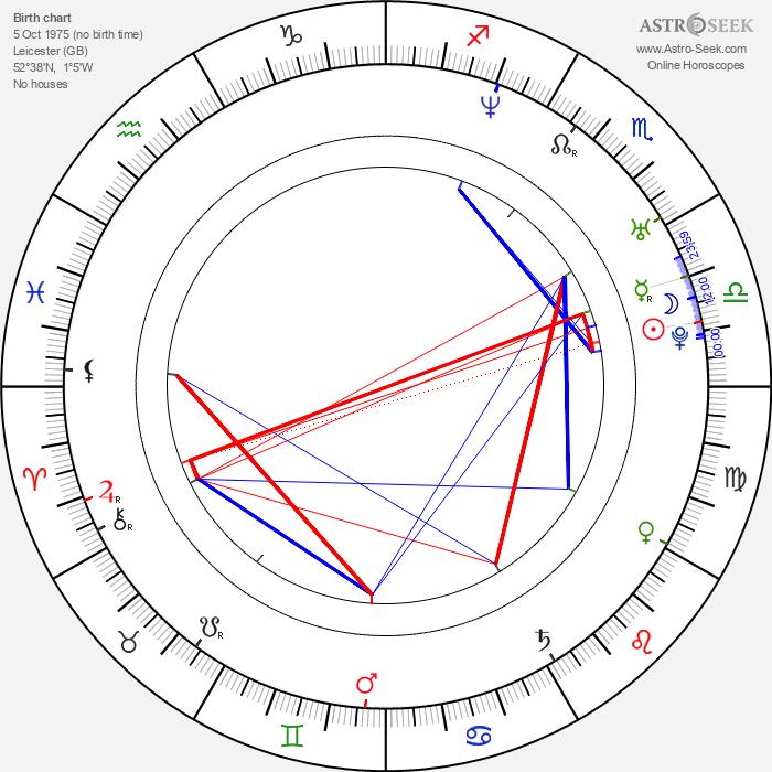 Parminder Nagra - Astrology Natal Birth Chart