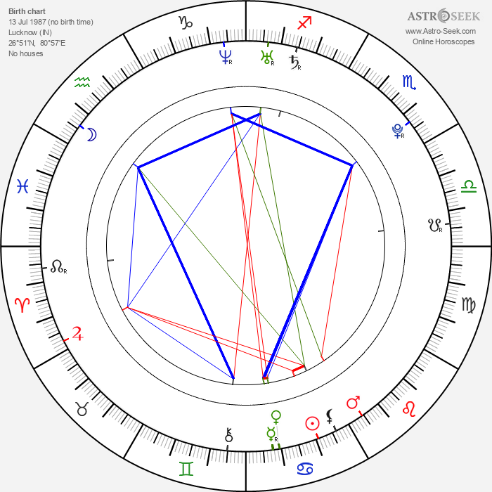 Parvathy Omanakuttan - Astrology Natal Birth Chart