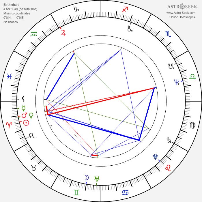 Parveen Babi - Astrology Natal Birth Chart
