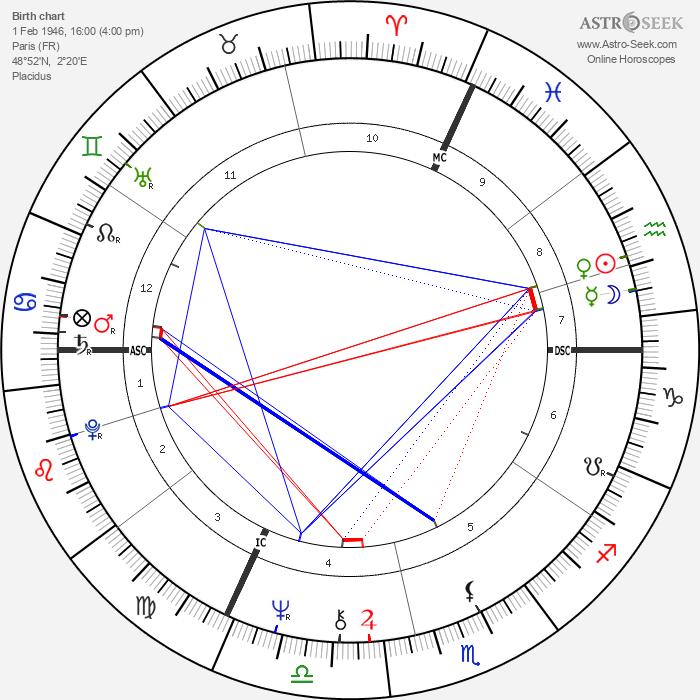 Pascal Bonitzer - Astrology Natal Birth Chart