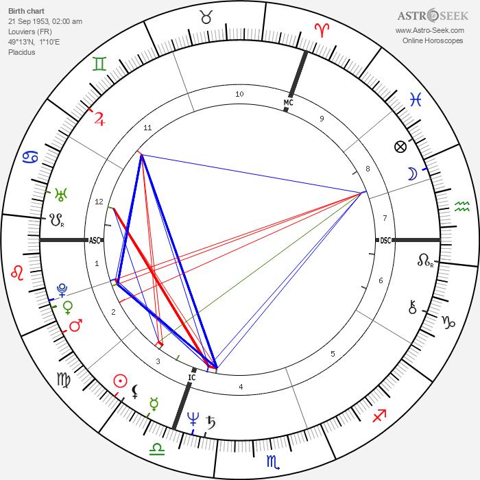 Pascal Cribier - Astrology Natal Birth Chart