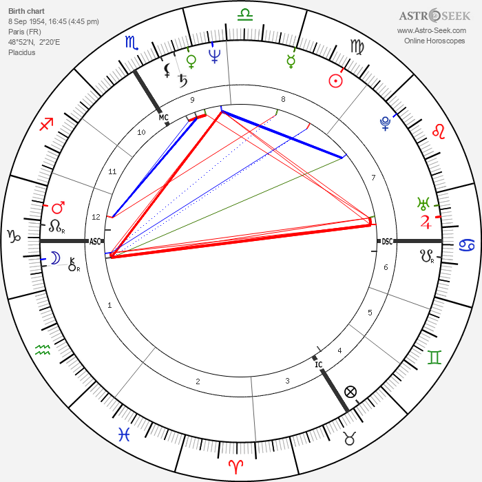 Pascal Greggory - Astrology Natal Birth Chart