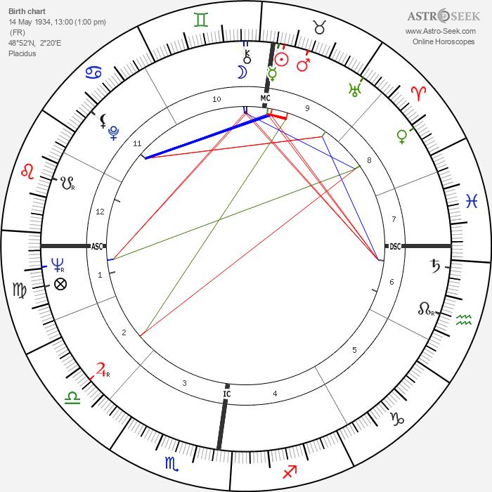 Pascal Jardin - Astrology Natal Birth Chart