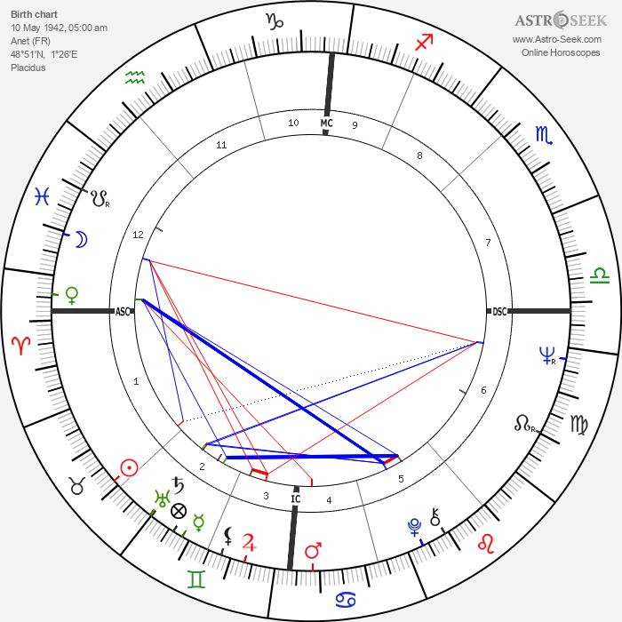 Pascal Lainé - Astrology Natal Birth Chart