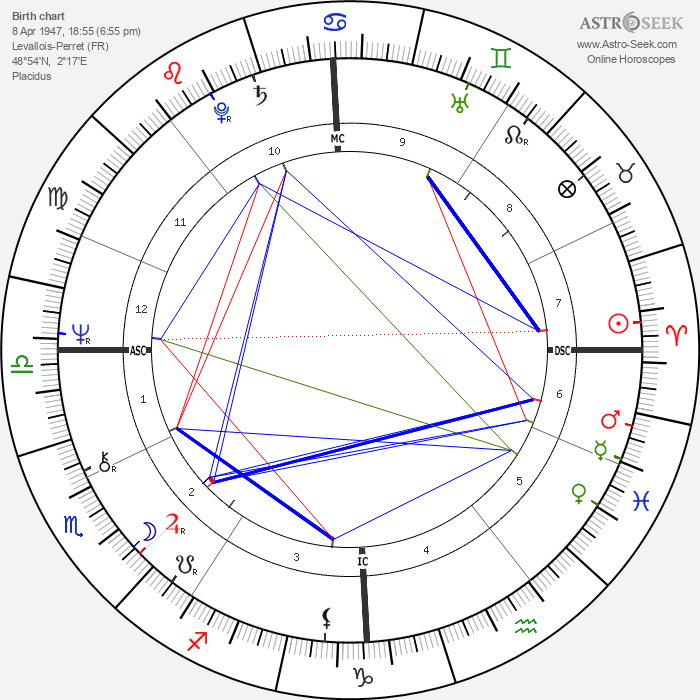 Pascal Lamy - Astrology Natal Birth Chart