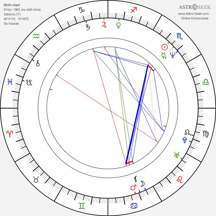 Pascal Persiano - Astrology Natal Birth Chart
