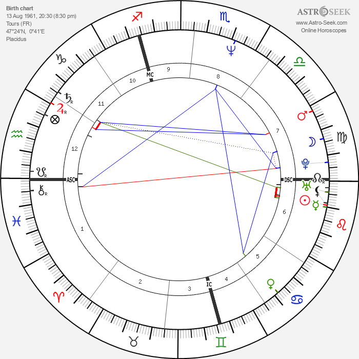 Pascal Rabaté - Astrology Natal Birth Chart